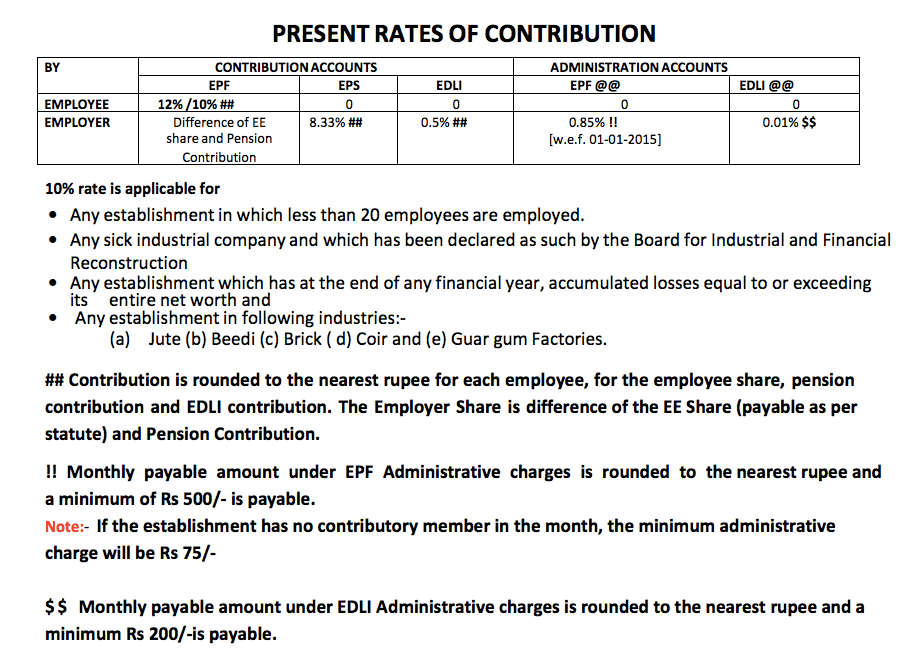 EPF contribution rate