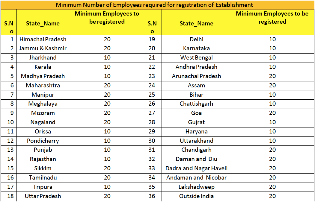 Employee State Insurance minimum number of employees statewise