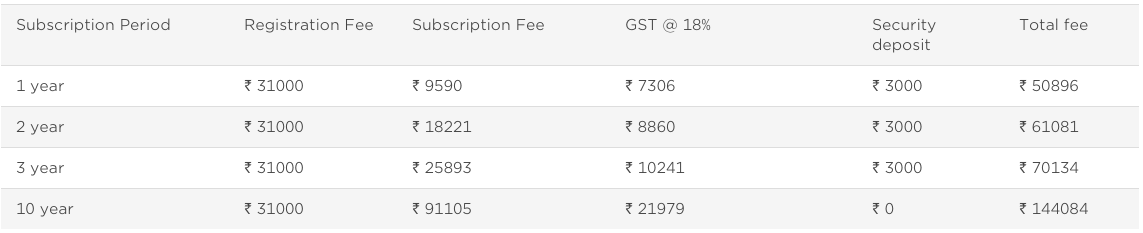 BARCODES REGISTRATION FEES IN INDIA