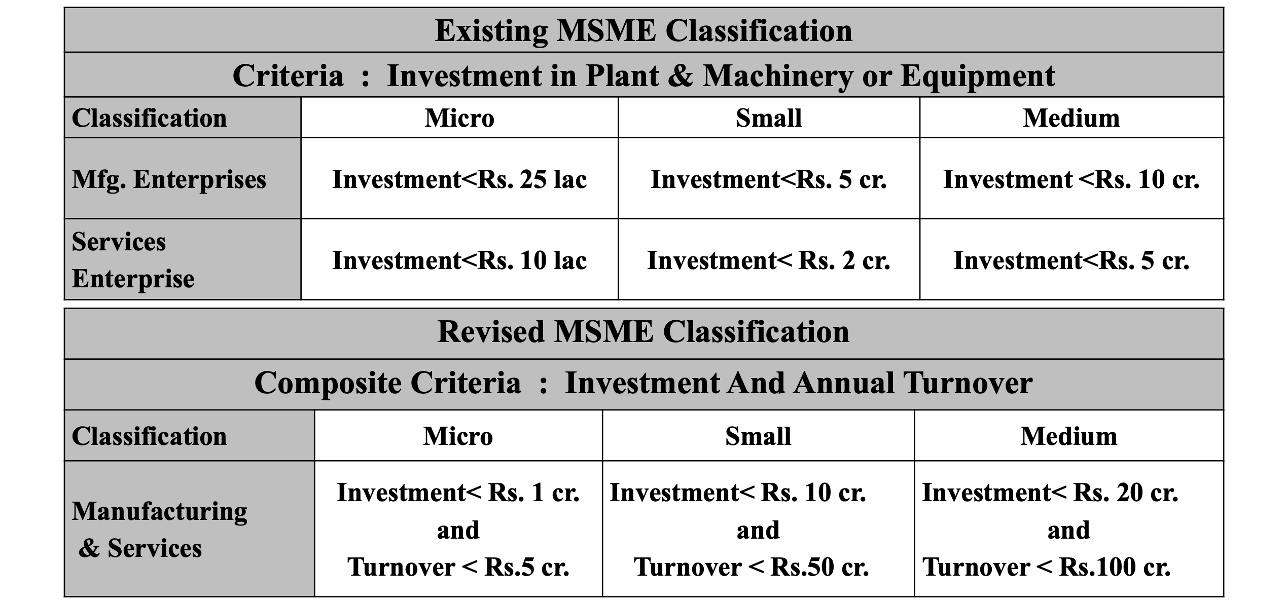 MSME Registration New Rule