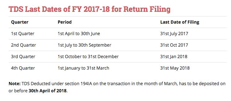 Tds Return Filing Last Date 31st May 2018 For Fy 2017 18 Last Quarter